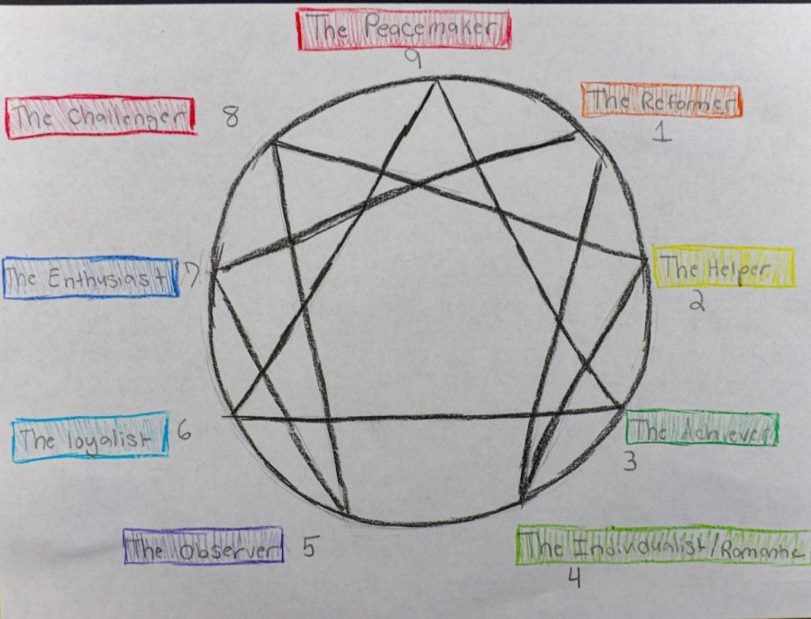 The chart that shows every Enneagram type and how they connect to each other.